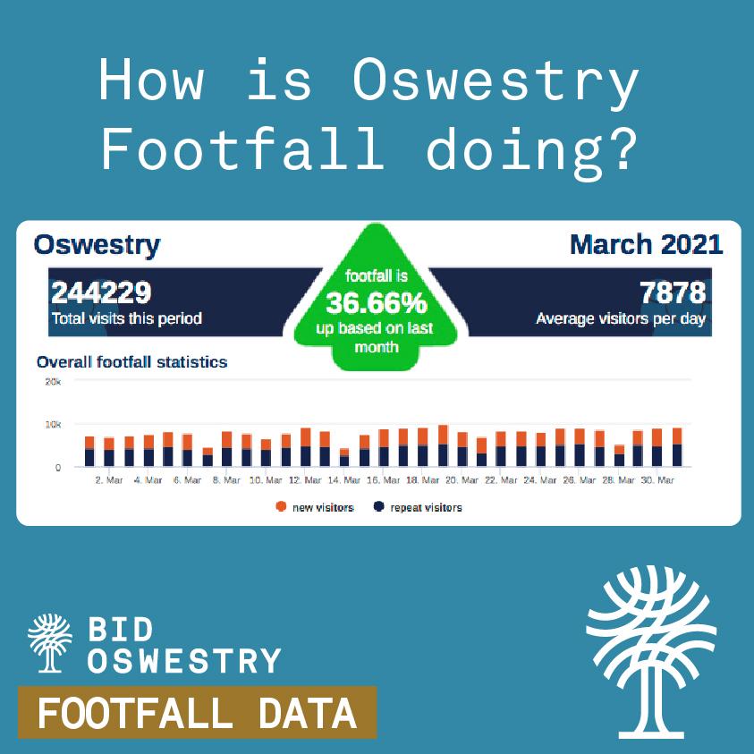 Oswestry Footfall