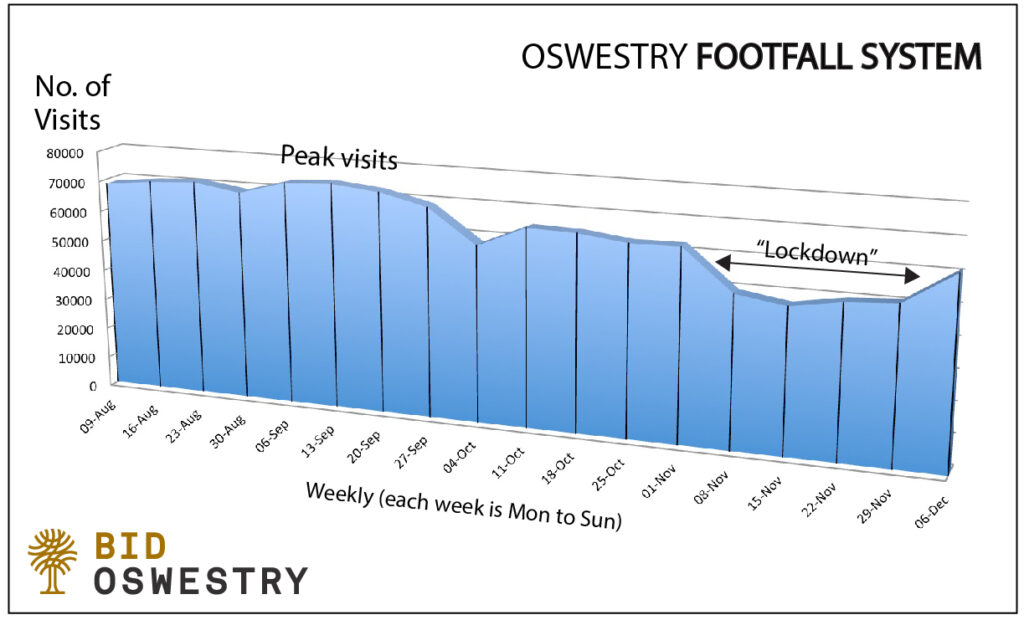 Footfall Oswestry